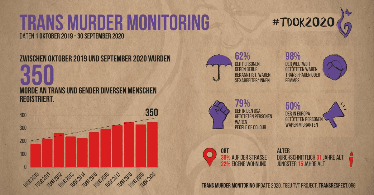 TvT TMM TDoR2020 Infographics Fb DE 02